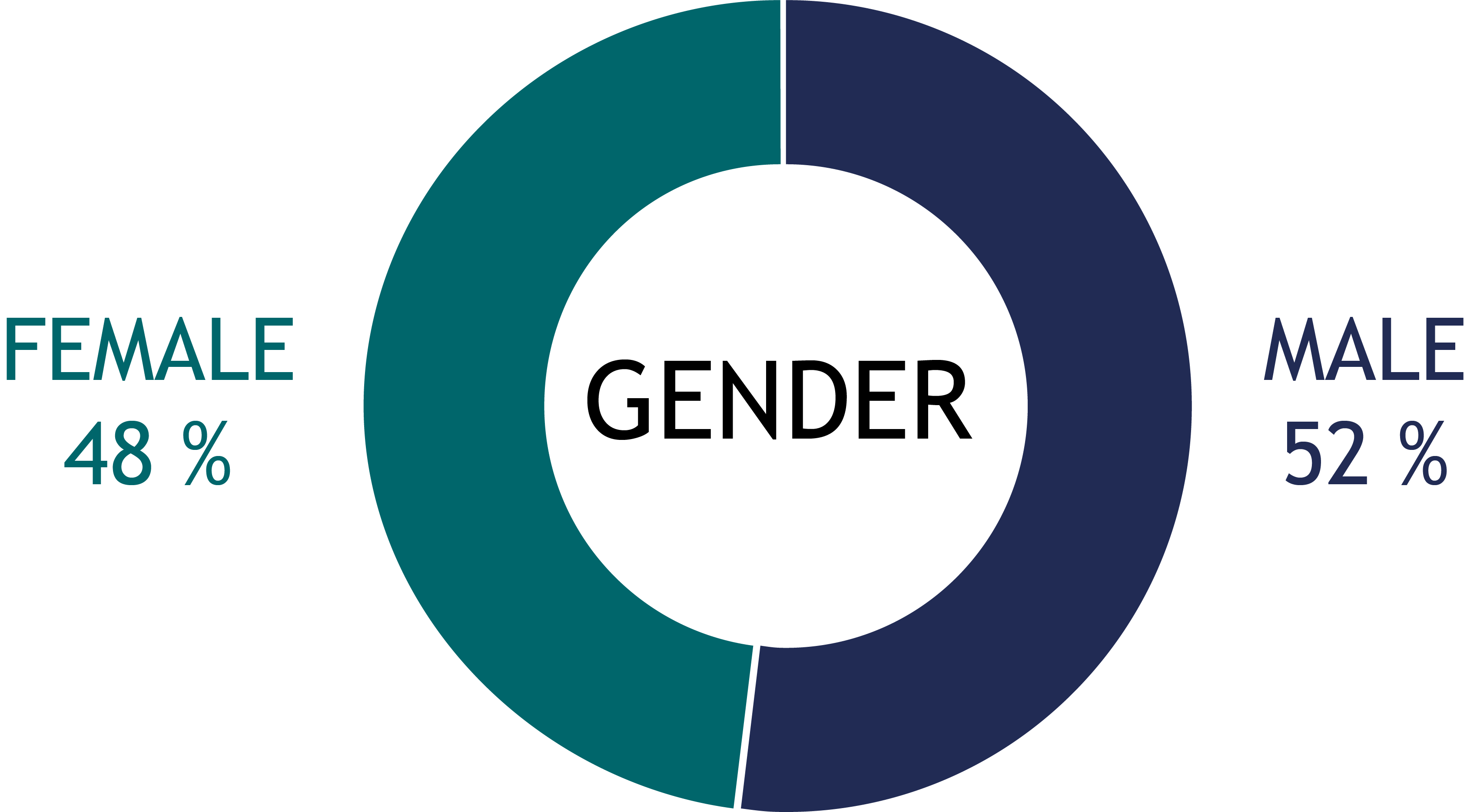 Male-Female-Pie-Chart